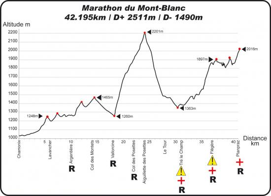 Profil Mont-Blanc Marathon