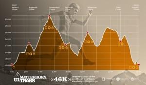 Profil Matterhorn Ultraks