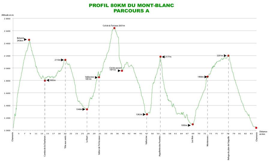 Profil 80km PLAN_A_2014